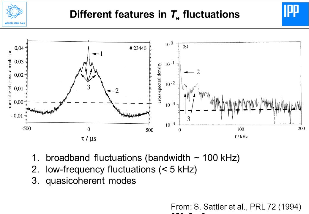 Different features in T e fluctuations 1.broadband fluctuations (bandwidth ~ 100 kHz) 2.low-frequency fluctuations (< 5 kHz) 3.quasicoherent modes From: S.