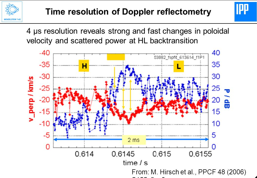Time resolution of Doppler reflectometry From: M. Hirsch et al., PPCF 48 (2006) S155, fig.