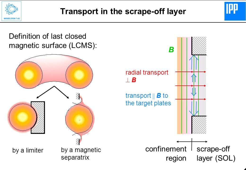 Transport in the scrape-off layer Definition of last closed magnetic surface (LCMS): by a limiter by a magnetic separatrix scrape-off layer (SOL) B radial transport  B transport  B to the target plates confinement region