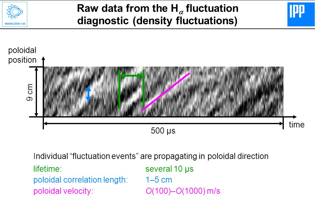 Raw data from the H  fluctuation diagnostic (density fluctuations) Individual fluctuation events are propagating in poloidal direction lifetime:several 10 µs poloidal correlation length:1–5 cm poloidal velocity:O(100)–O(1000) m/s time poloidal position 500 µs 9 cm