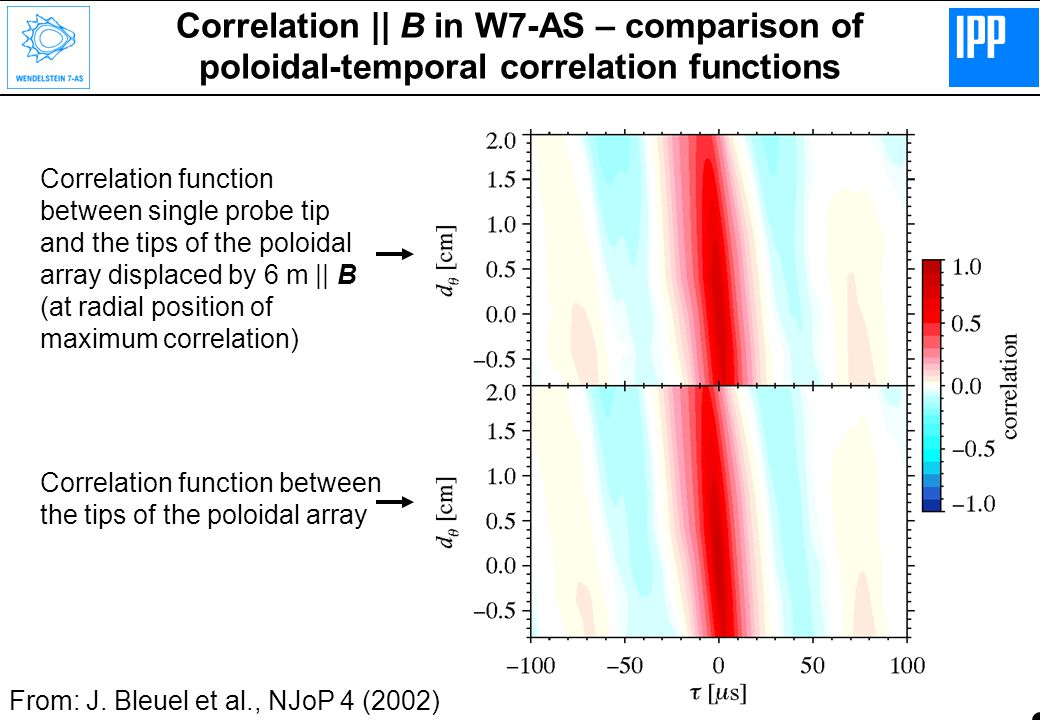 Correlation || B in W7-AS – comparison of poloidal-temporal correlation functions Correlation function between single probe tip and the tips of the poloidal array displaced by 6 m || B (at radial position of maximum correlation) Correlation function between the tips of the poloidal array From: J.