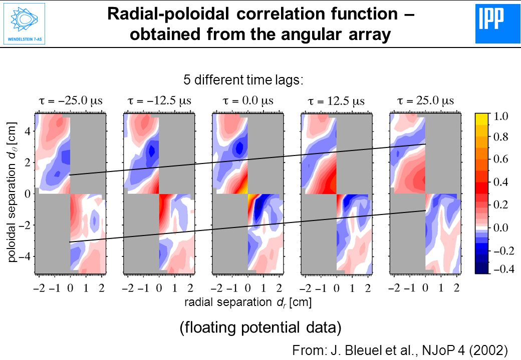 Radial-poloidal correlation function – obtained from the angular array (floating potential data) 5 different time lags: radial separation d r [cm] From: J.