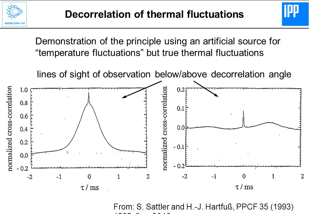 Decorrelation of thermal fluctuations Demonstration of the principle using an artificial source for temperature fluctuations but true thermal fluctuations lines of sight of observation below/above decorrelation angle From: S.