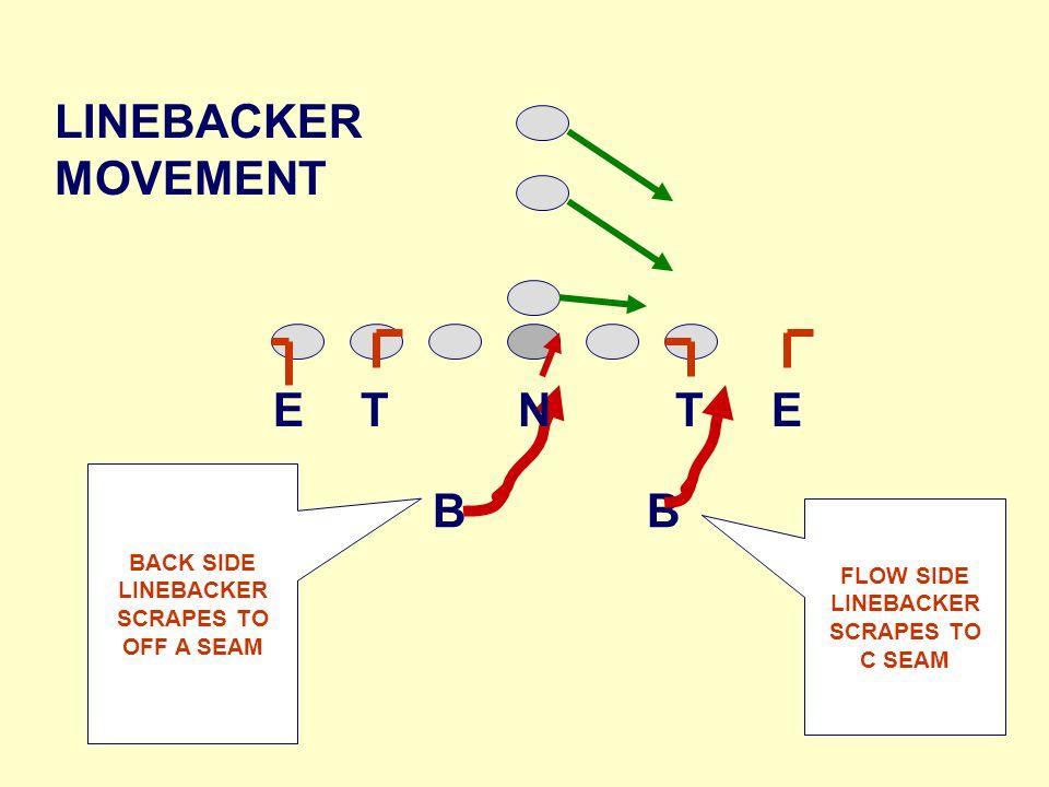 B B FLOW SIDE LINEBACKER SCRAPES TO C SEAM BACK SIDE LINEBACKER SCRAPES TO OFF A SEAM LINEBACKER MOVEMENT TNTEE