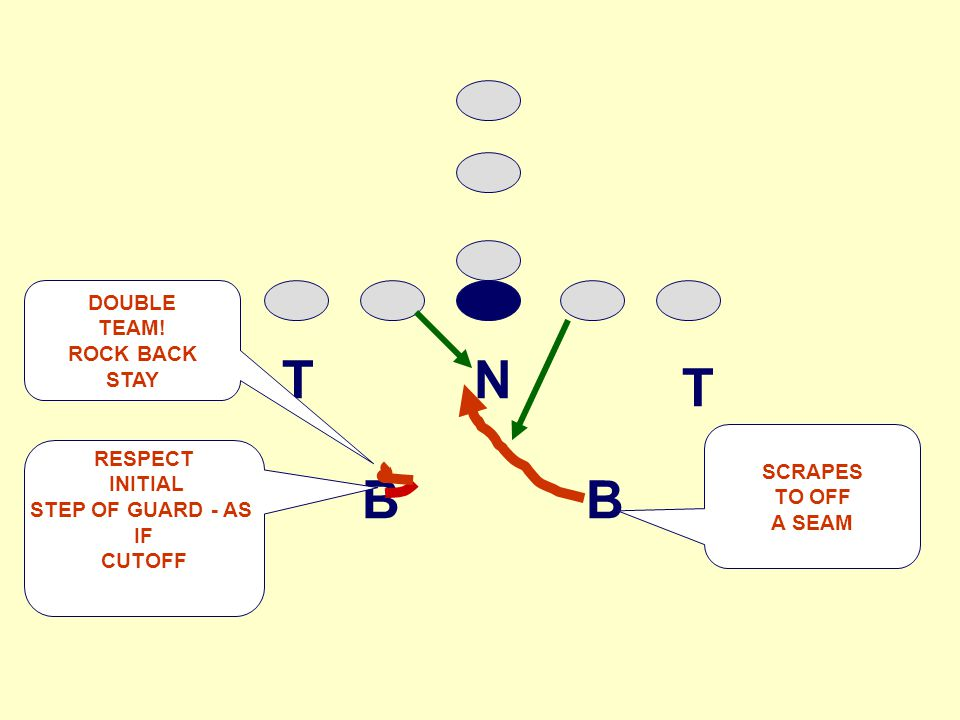 NT T BB RESPECT INITIAL STEP OF GUARD - AS IF CUTOFF SCRAPES TO OFF A SEAM DOUBLE TEAM.