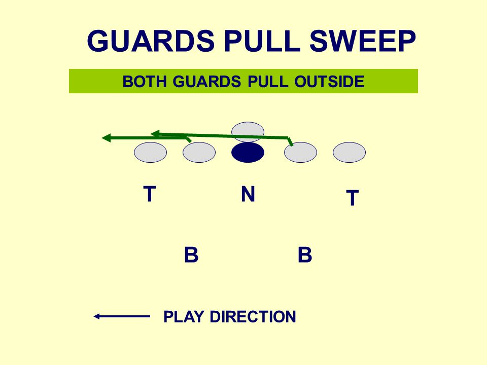 NT T BB BOTH GUARDS PULL OUTSIDE GUARDS PULL SWEEP PLAY DIRECTION