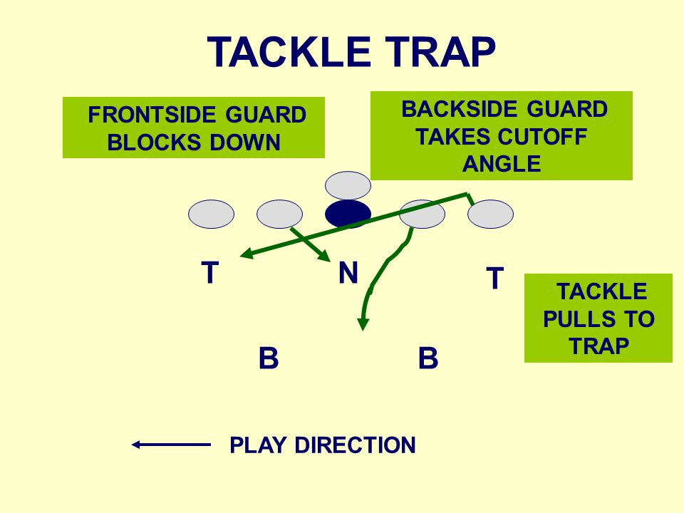 NT T BB FRONTSIDE GUARD BLOCKS DOWN TACKLE TRAP BACKSIDE GUARD TAKES CUTOFF ANGLE TACKLE PULLS TO TRAP PLAY DIRECTION
