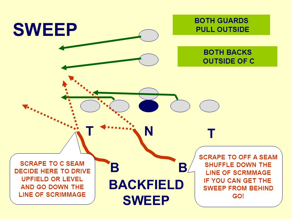 NT T BB SWEEP BOTH GUARDS PULL OUTSIDE SCRAPE TO C SEAM DECIDE HERE TO DRIVE UPFIELD OR LEVEL AND GO DOWN THE LINE OF SCRIMMAGE BOTH BACKS OUTSIDE OF C BACKFIELD SWEEP SCRAPE TO OFF A SEAM SHUFFLE DOWN THE LINE OF SCRMMAGE IF YOU CAN GET THE SWEEP FROM BEHIND GO!