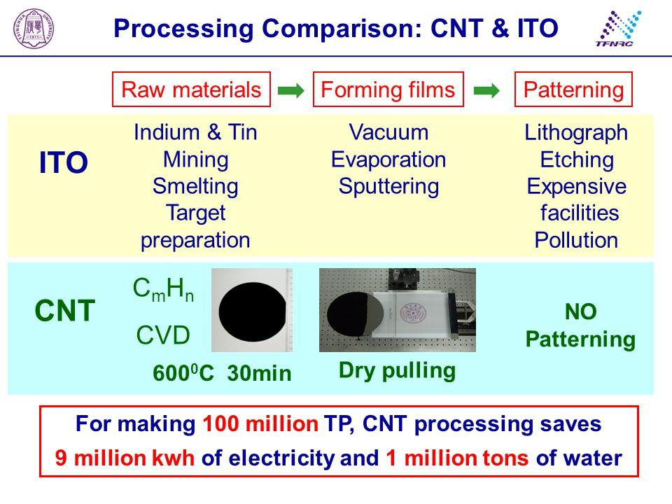 Processing Comparison: CNT & ITO Forming filmsRaw materialsPatterning Dry pulling C m H n CVD 600 0 C 30min NO Patterning CNT Vacuum Evaporation Sputt