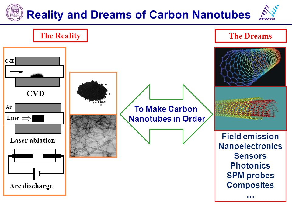 Reality and Dreams of Carbon Nanotubes The Reality The Dreams Field emission Nanoelectronics Sensors Photonics SPM probes Composites … To Make Carbon