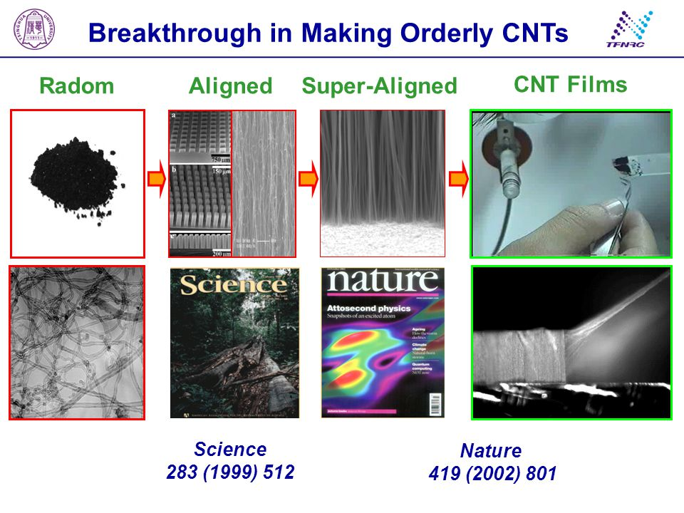 Breakthrough in Making Orderly CNTs Science 283 (1999) 512 RadomAlignedSuper-Aligned Nature 419 (2002) 801 CNT Films