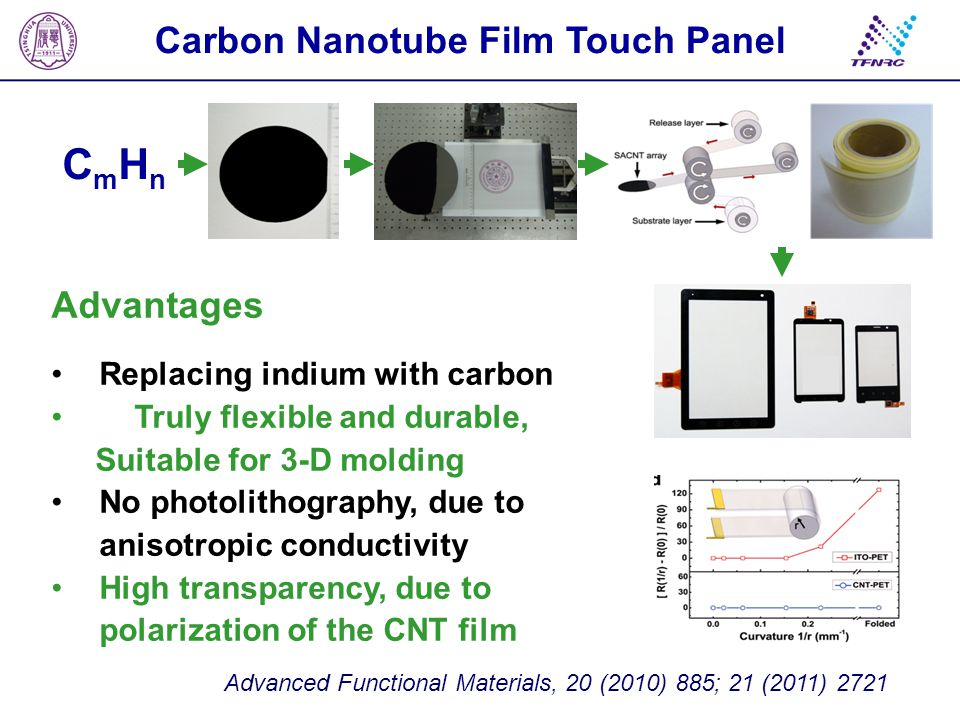 Carbon Nanotube Film Touch Panel CmHn CmHn Advantages Replacing indium with carbon Truly flexible and durable, Suitable for 3-D molding No photolithog