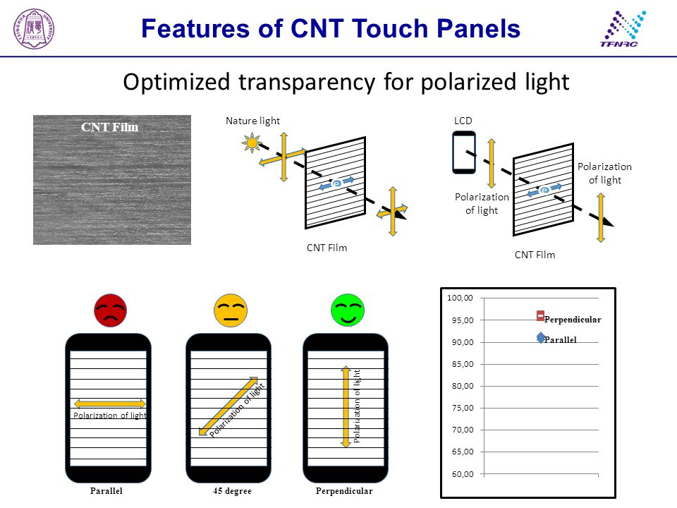 Touch force sensing Features of CNT Touch Panels Anti-inteference Water proof CNTITO Low reflectivity (3% less)