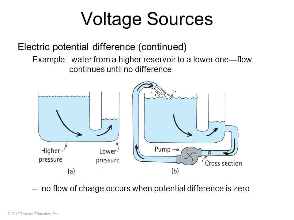 © 2012 Pearson Education, Inc. Voltage Sources Electric potential difference (continued) Example: water from a higher reservoir to a lower one—flow co