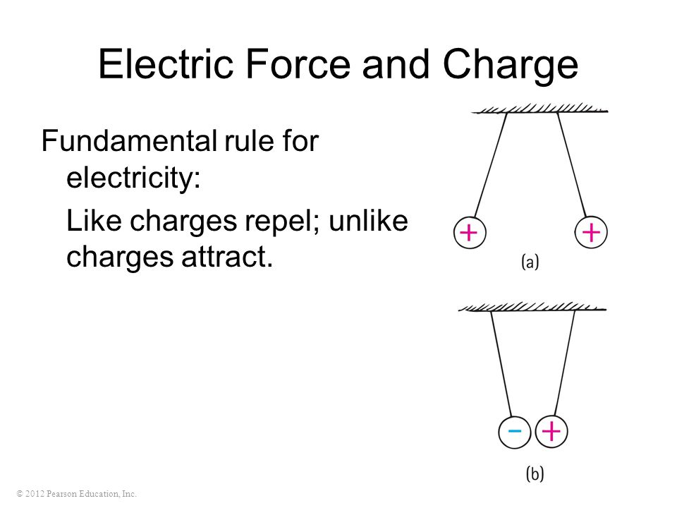 © 2012 Pearson Education, Inc. Electric Force and Charge Fundamental rule for electricity: Like charges repel; unlike charges attract.