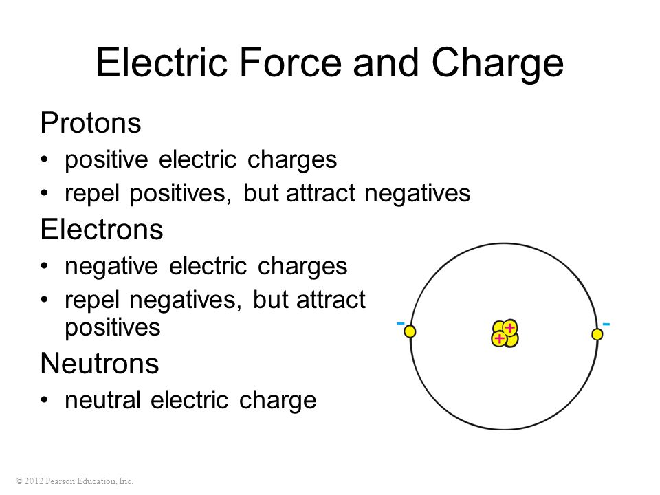 © 2012 Pearson Education, Inc. Electric Force and Charge Protons positive electric charges repel positives, but attract negatives Electrons negative e