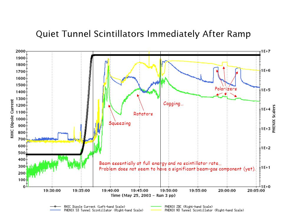 Beam essentially at full energy and no scintillator rate… Problem does not seem to have a significant beam-gas component (yet).