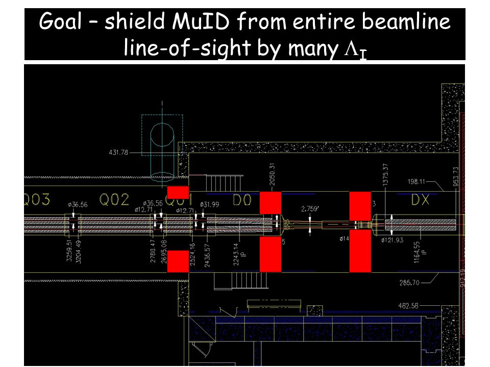 Goal – shield MuID from entire beamline line-of-sight by many  I