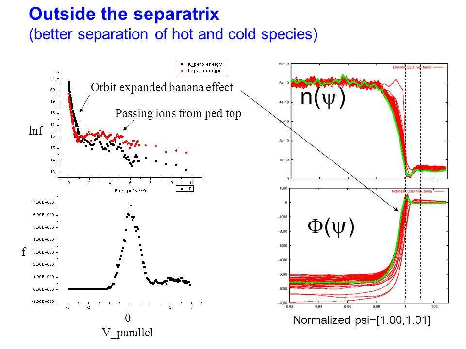 Normalized psi~[1.00,1.01] n(  ) ()() Outside the separatrix (better separation of hot and cold species) 0 V_parallel Orbit expanded banana effec