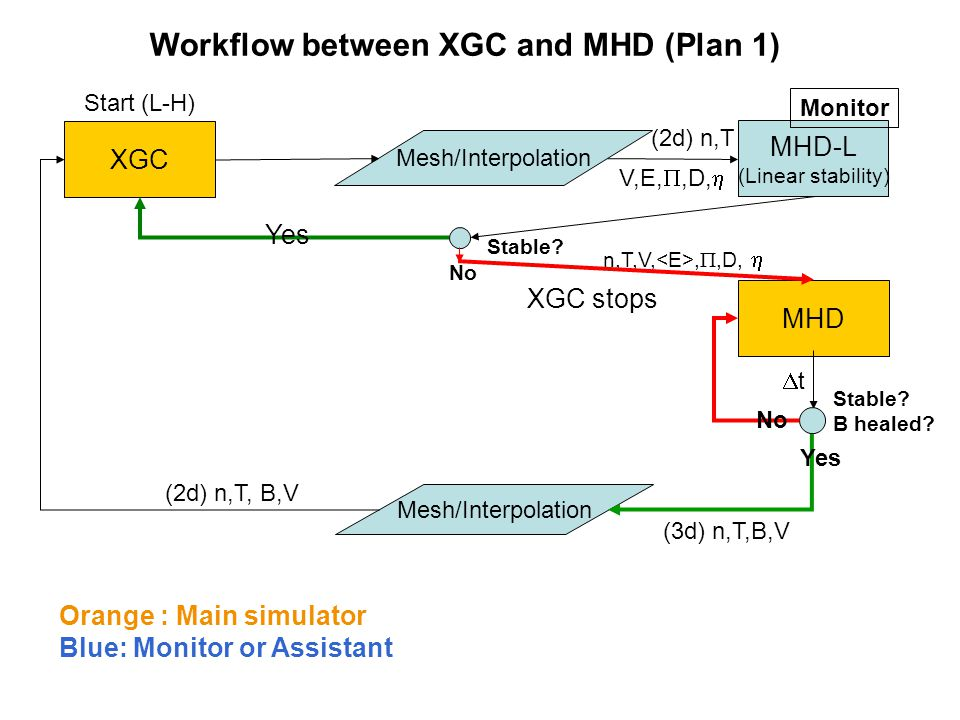 XGC Mesh/Interpolation MHD-L (Linear stability) (2d) n,T Stable? MHD tt Stable? B healed? Mesh/Interpolation n,T,V,, ,D,  Orange : Main simulator