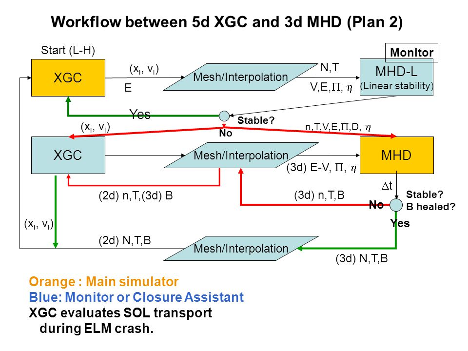 XGC Mesh/Interpolation MHD-L (Linear stability) N,T Stable? XGC Mesh/Interpolation MHD (x i, v i ) (3d) n,T,B tt Stable? B healed? Mesh/Interpolatio