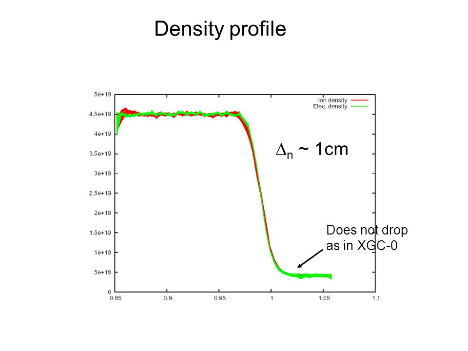Density profile  n ~ 1cm Does not drop as in XGC-0