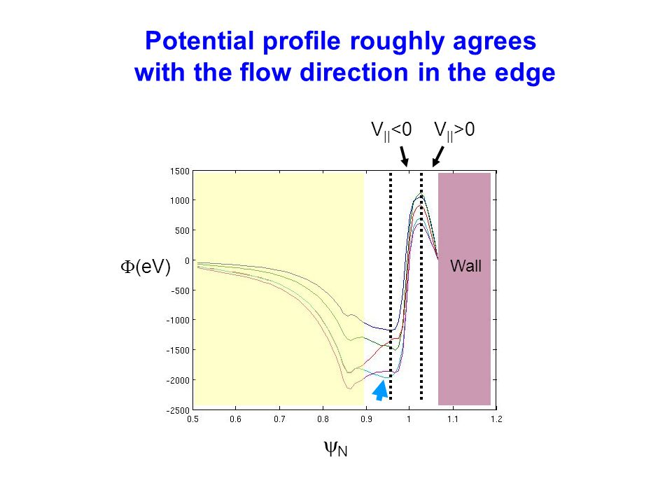 Wall  (eV) NN V || >0V || <0 Potential profile roughly agrees with the flow direction in the edge