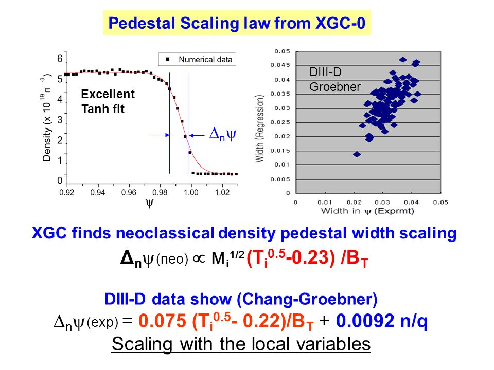 Fig.3.2.1c. Density pedestal profile evaluated from XGC and Tanh fit (left) and regression analysis of experimental density pedestal width (right) XGC