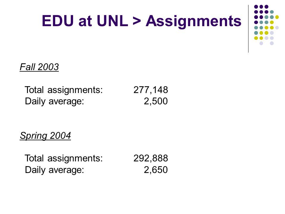 Fall 2003 Total assignments:277,148 Daily average: 2,500 Spring 2004 Total assignments:292,888 Daily average: 2,650 EDU at UNL > Assignments