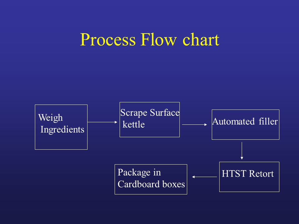 Process Flow chart Weigh Ingredients Scrape Surface kettle Automated filler HTST Retort Package in Cardboard boxes