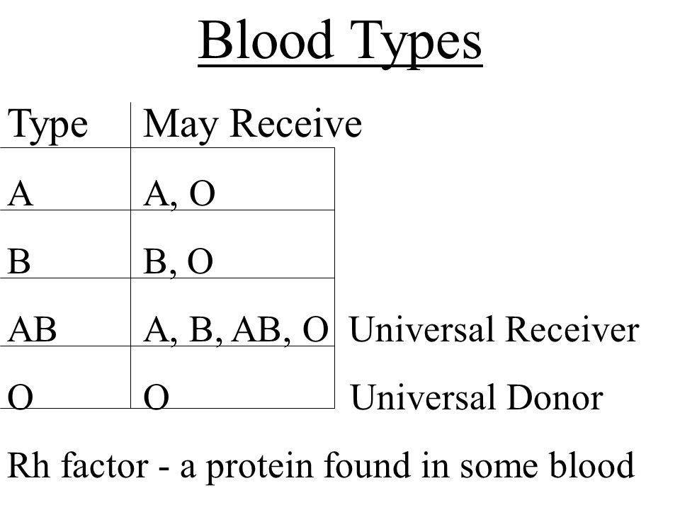 Blood Types TypeMay Receive AA, O BB, O ABA, B, AB, O Universal Receiver OO Universal Donor Rh factor - a protein found in some blood