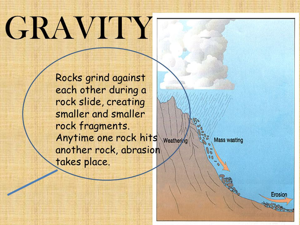 GRAVITY Rocks grind against each other during a rock slide, creating smaller and smaller rock fragments.