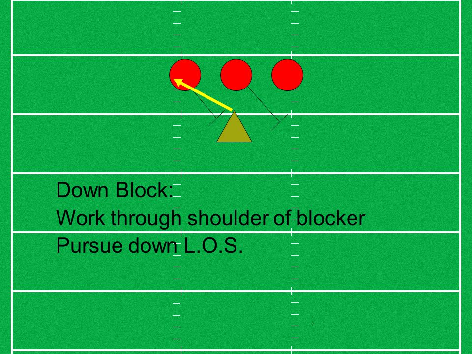 Down Block: Work through shoulder of blocker Pursue down L.O.S.