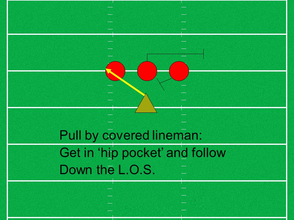 Pull by covered lineman: Get in 'hip pocket' and follow Down the L.O.S.