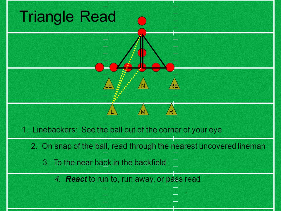 MRL N RELE Triangle Read 1. Linebackers: See the ball out of the corner of your eye 2.