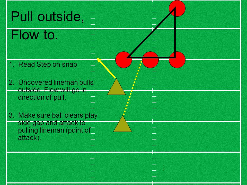 Pull outside, Flow to. 1. Read Step on snap 2.