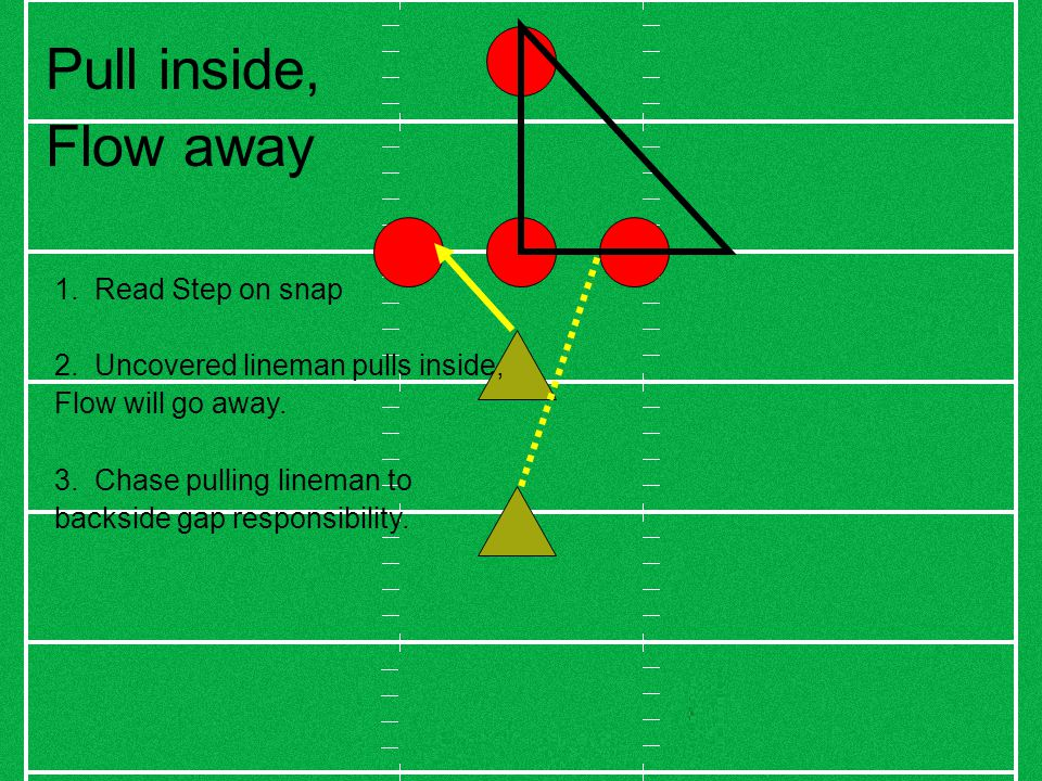 Pull inside, Flow away 1.Read Step on snap 2. Uncovered lineman pulls inside, Flow will go away.