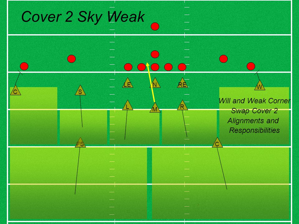 Will and Weak Corner Swap Cover 2 Alignments and Responsibilities FS C C M R W S L NRELE Cover 2 Sky Weak