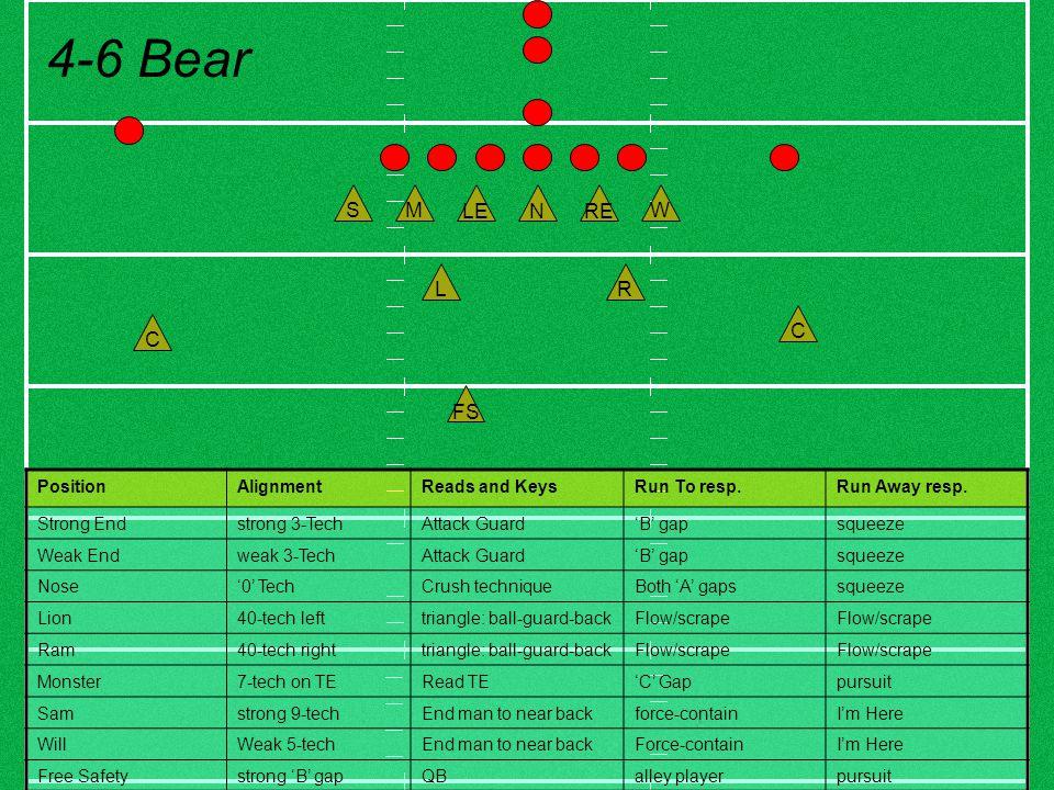 FS C C M R WS L NRELE 4-6 Bear PositionAlignmentReads and KeysRun To resp.Run Away resp. Strong Endstrong 3-TechAttack Guard'B' gapsqueeze Weak Endwea