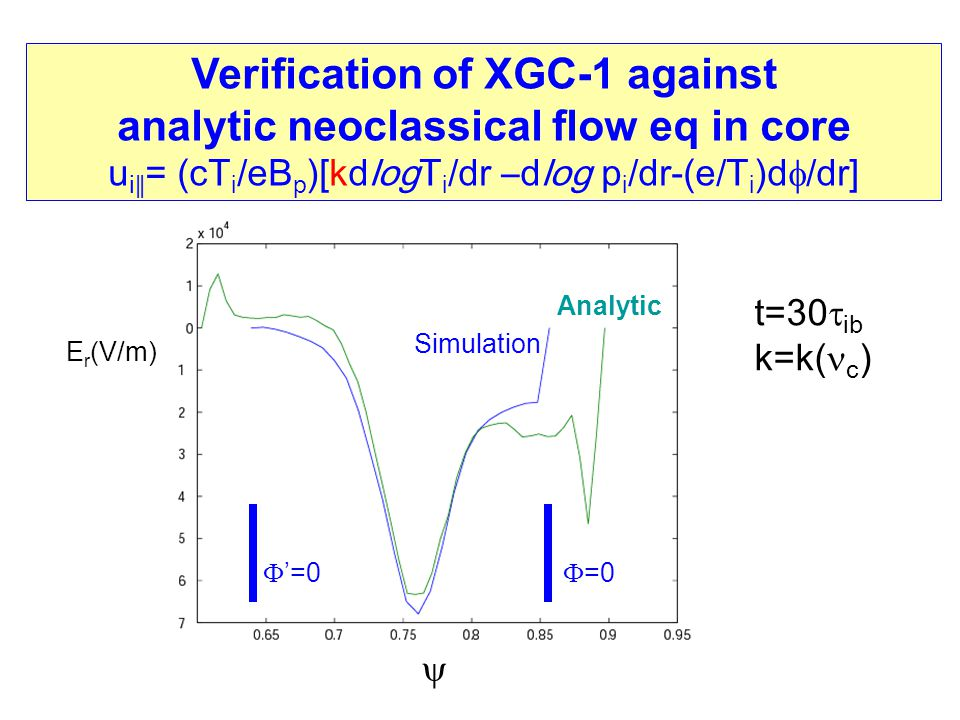 Verification of XGC-1 against analytic neoclassical flow eq in core u i ∥ = (cT i /eB p )[kdlogT i /dr –dlog p i /dr-(e/T i )d  /dr] Simulation Analy
