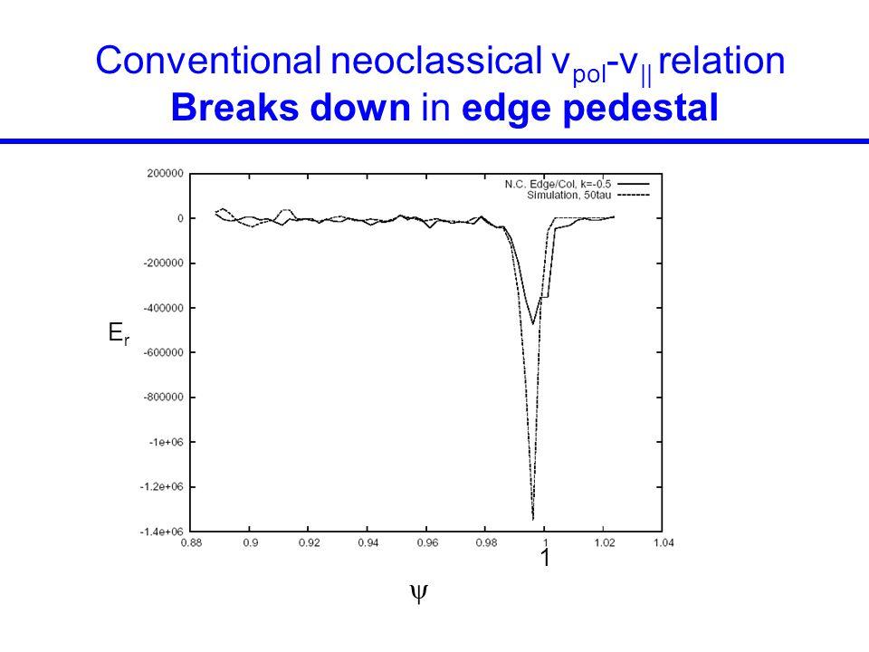 Conventional neoclassical v pol -v || relation Breaks down in edge pedestal  ErEr 1