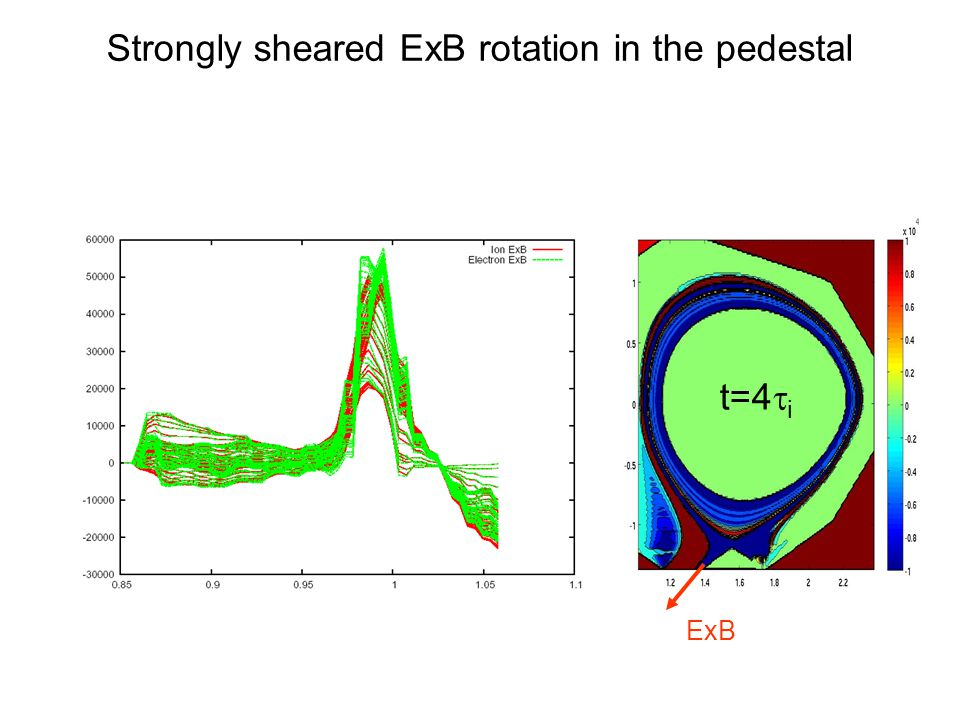 Strongly sheared ExB rotation in the pedestal t=4  i ExB
