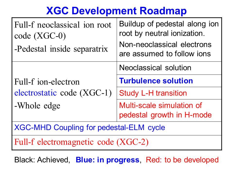 XGC Development Roadmap Full-f neoclassical ion root code (XGC-0) -Pedestal inside separatrix Buildup of pedestal along ion root by neutral ionization