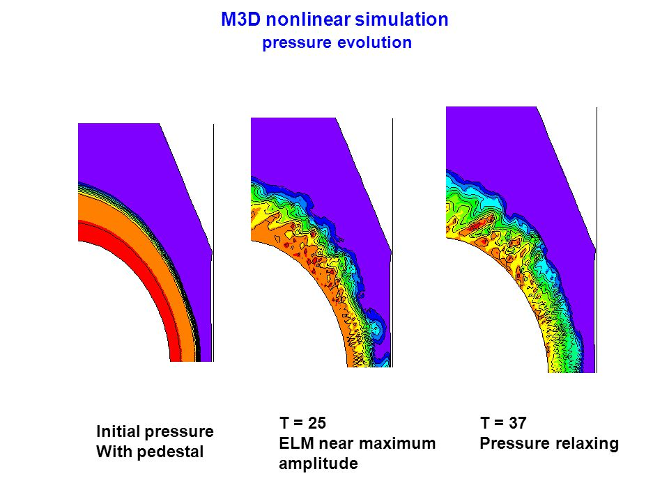 M3D nonlinear simulation pressure evolution T = 37 Pressure relaxing T = 25 ELM near maximum amplitude Initial pressure With pedestal