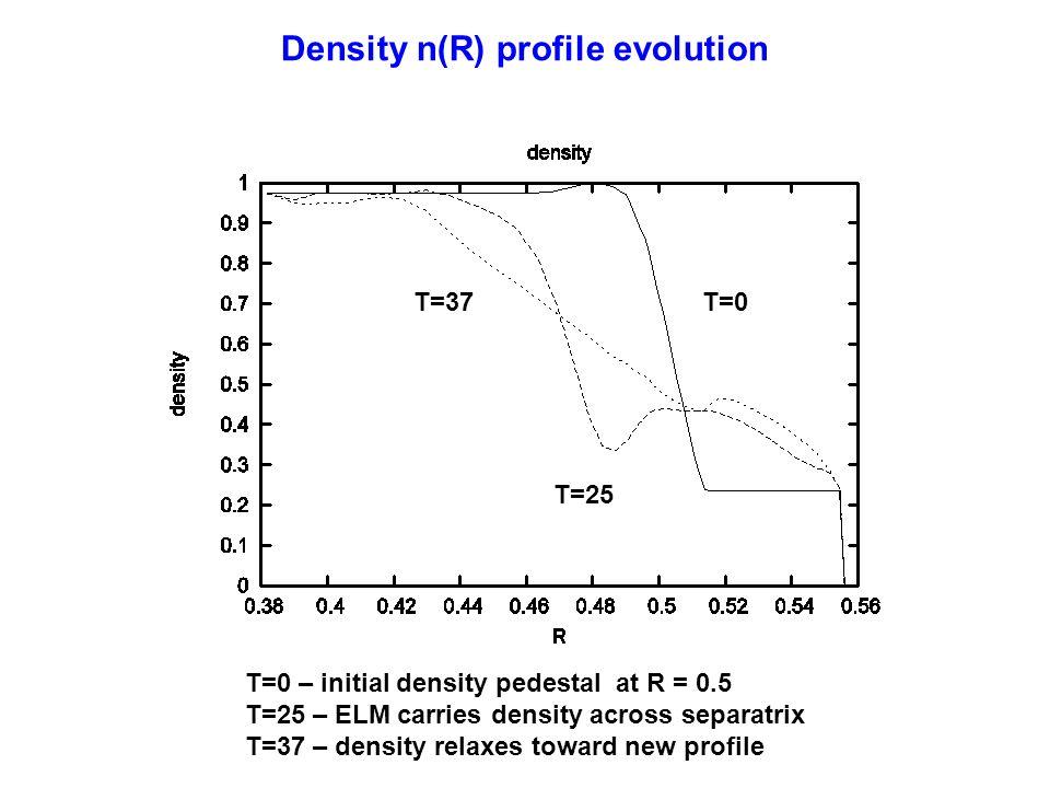 Density n(R) profile evolution T=0 T=25 T=37 T=0 – initial density pedestal at R = 0.5 T=25 – ELM carries density across separatrix T=37 – density rel
