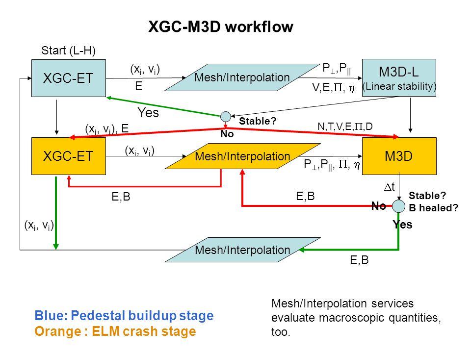XGC-ET Mesh/Interpolation M3D-L (Linear stability) P ,P || Stable? XGC-ET Mesh/Interpolation M3D (x i, v i ), E E,B tt Stable? B healed? Mesh/Inter