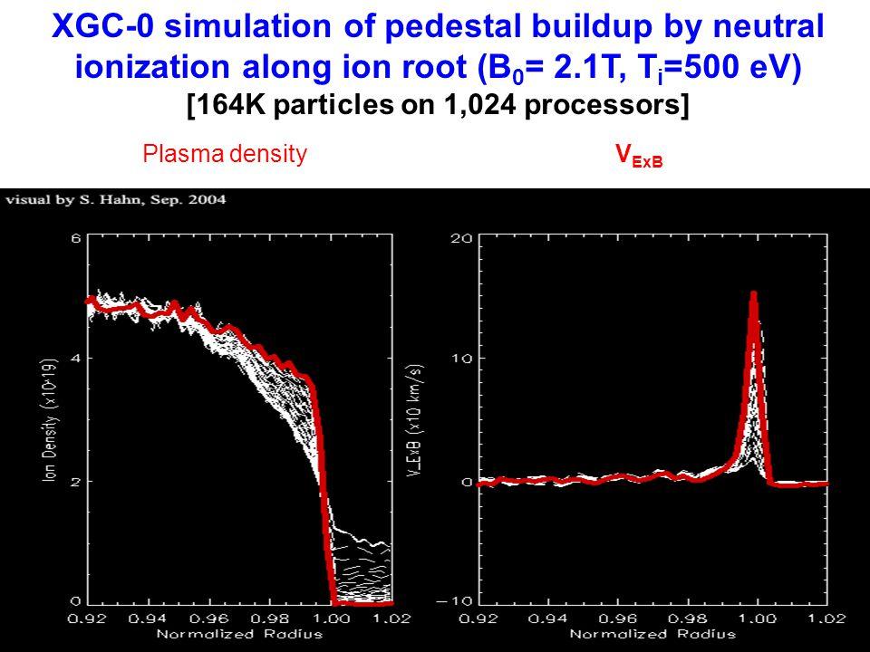 XGC-0 simulation of pedestal buildup by neutral ionization along ion root (B 0 = 2.1T, T i =500 eV) [164K particles on 1,024 processors] Plasma densit