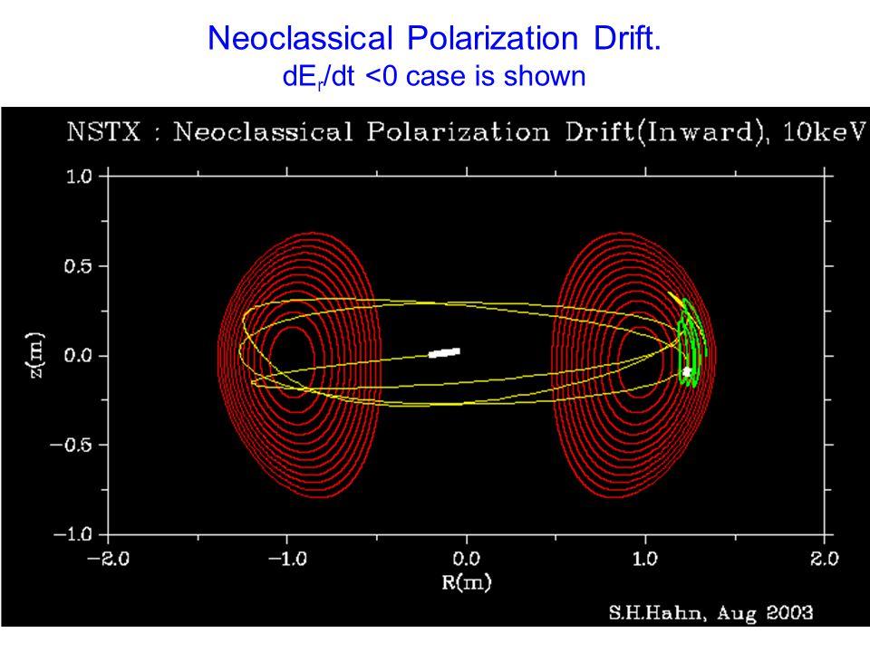 Neoclassical Polarization Drift. dE r /dt <0 case is shown