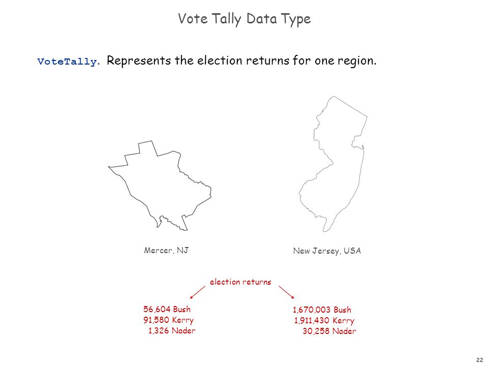 22 Vote Tally Data Type VoteTally. Represents the election returns for one region.