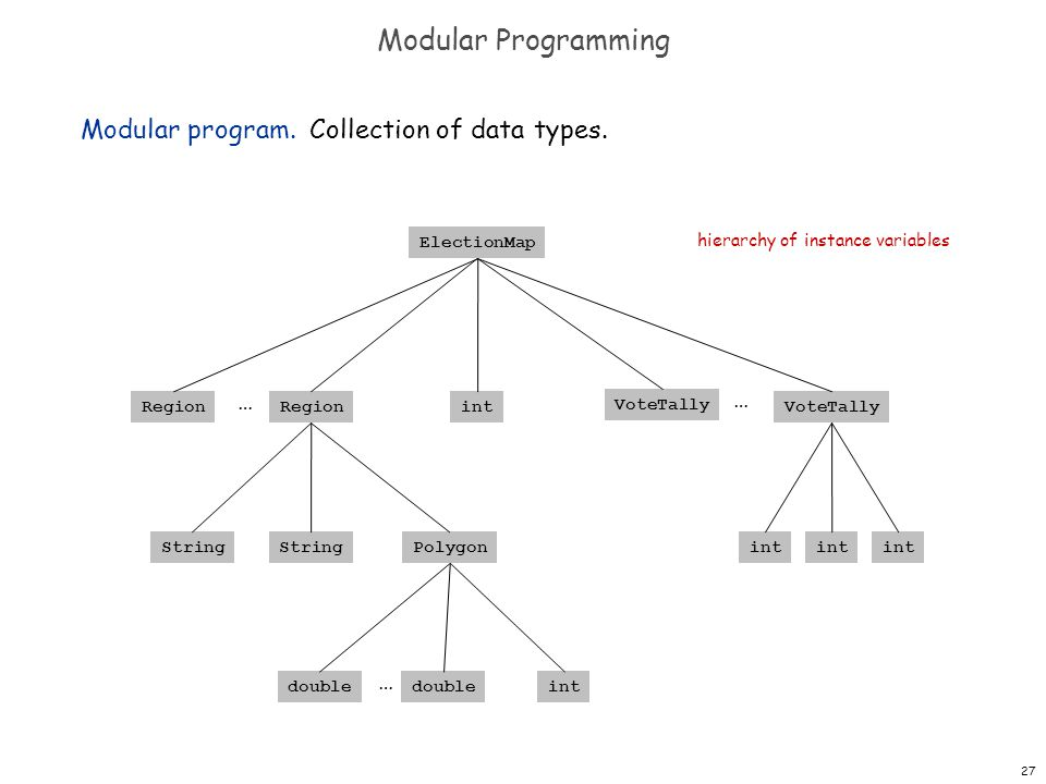 27 Modular Programming Modular program. Collection of data types.